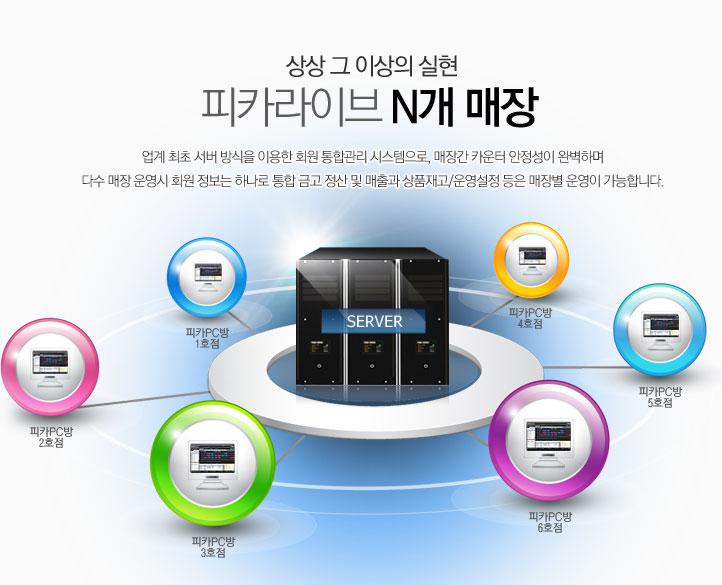 피카라이브 N개 매장